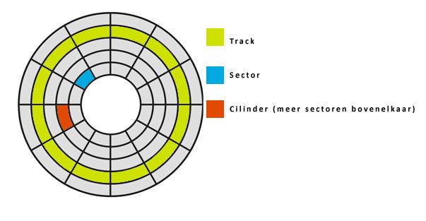 Uitleg over harddisk track, sector en Cilinder