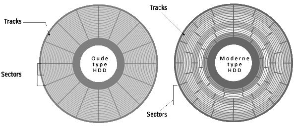 Tracks op een harddisk